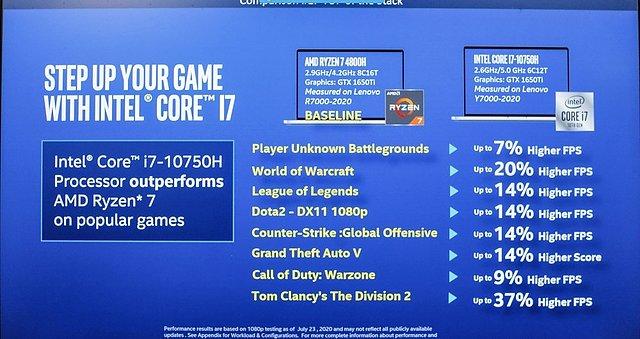 Intel Core i-10000H vergleichende Benchmarks zur Spiele-Performance (Teil 1)