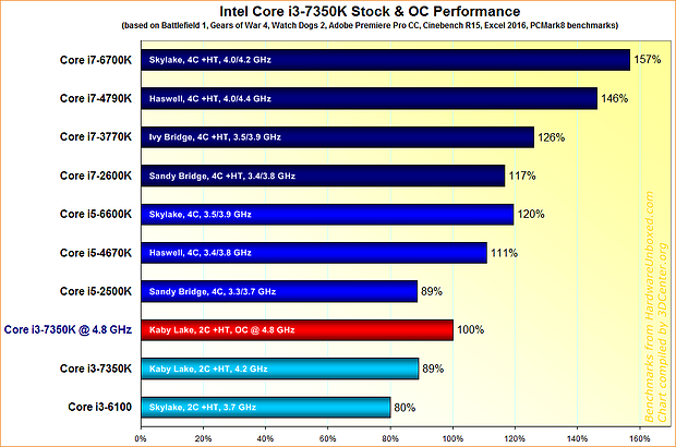 Intel Core i3-7350K Performance
