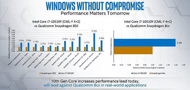 Intel Core i7-10510Y vs. Qualcomm Snapdragon 850 Benchmarks
