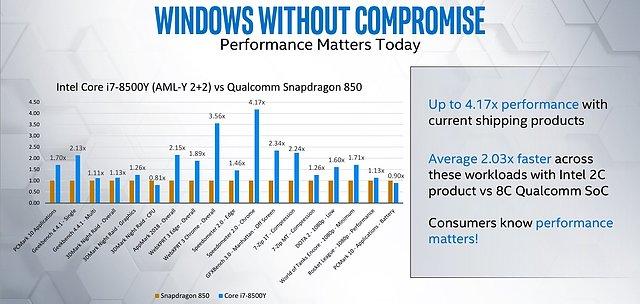 Intel Core i7-8500Y vs. Qualcomm Snapdragon 850 Benchmarks