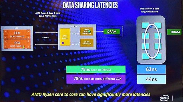 Intel sieht Core i7-9700K & i9-9900K noch vor Ryzen 9 3900X (Bild 6)