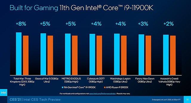 Intel Core i9-11900K vs. Ryzen 9 5900X Spiele-Benchmarks