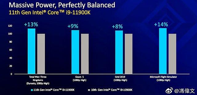 Intel Core i9-11900K Spiele-Performance