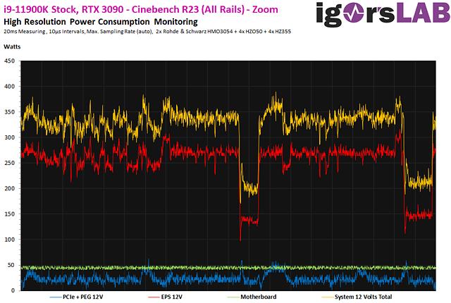 Intel Core i9-11900K: Stromverbrauch im Mikrosekunden-Bereich (by Igor's Lab)