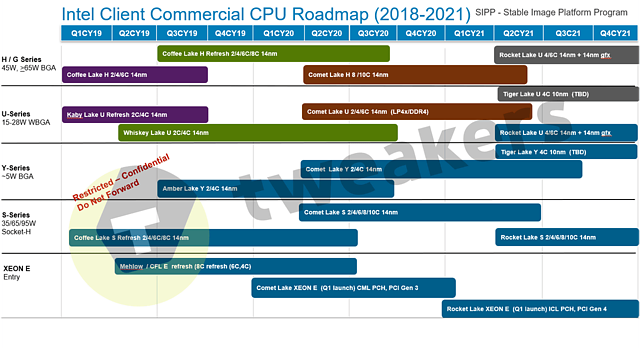 Intel Desktop/Mobile Prozessoren-Roadmap 2018-2021