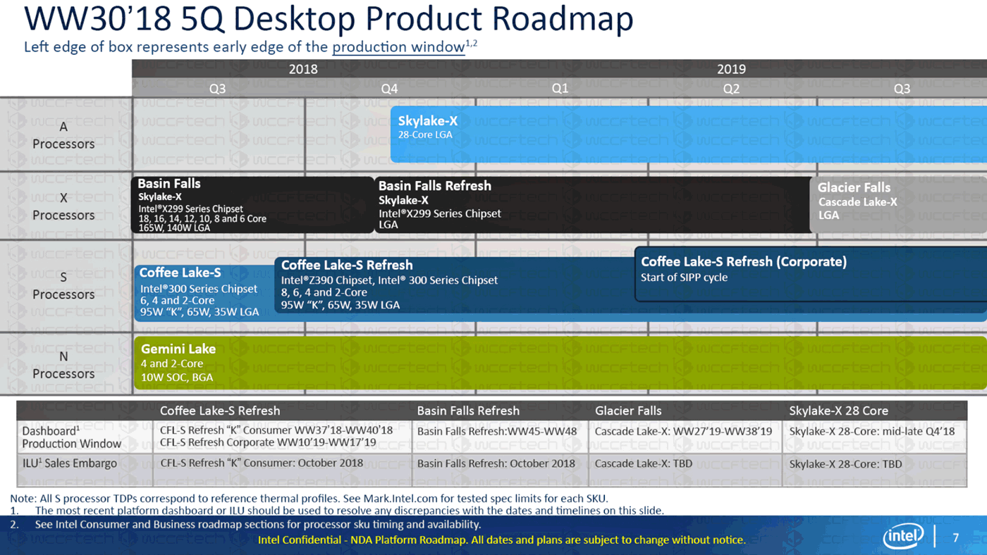 Intel Desktop-Prozessoren Roadmap 2018-2019 (Stand Juli 2018, No.2)