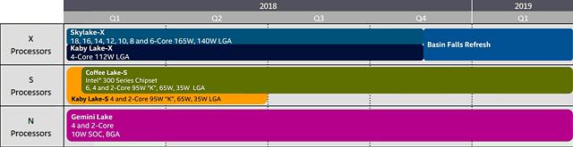 Intel Desktop-Prozessoren Roadmap 2018-2019 (Stand Jahreswechsel 2017/18)