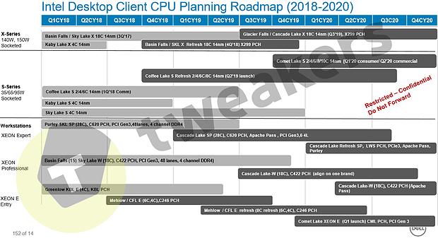Intel Desktop Prozessoren-Roadmap 2018-2020