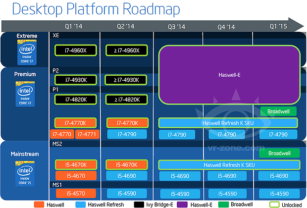 Intel Desktop-Prozessoren Roadmap Q1/2014 bis Q1/2015