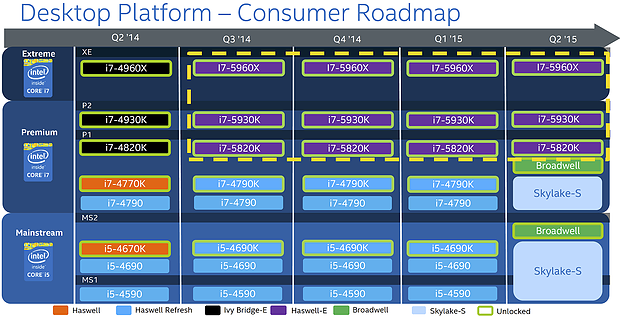 Intel Desktop-Prozessoren Roadmap Q2/2014 bis Q2/2015