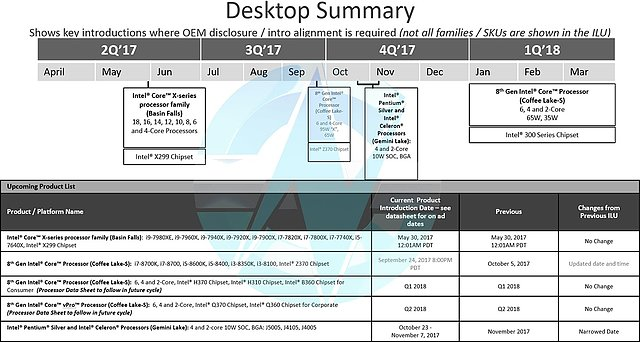 Intel Desktop-Roadmap Q2/2017 bis Q1/2018