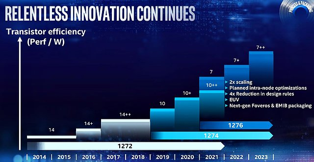 Intel Fertigungsverfahren-Roadmap 2014-2023