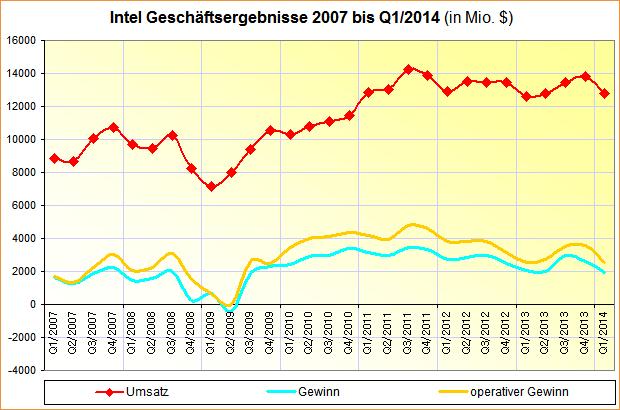 Intel Geschäftsergebnisse 2007 bis Q1/2014