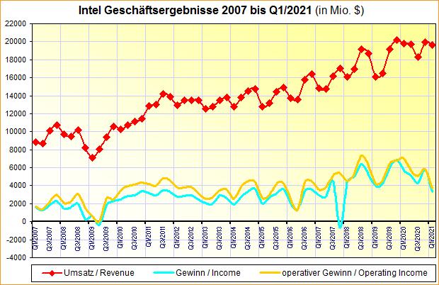 Intel Geschäftsergebnisse 2007 bis Q1/2021