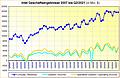 Intel Geschäftsergebnisse 2007 bis Q2/2021