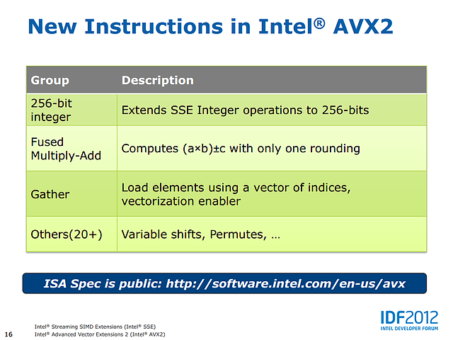 Intels AVX2-Präsentation (Slide 16)