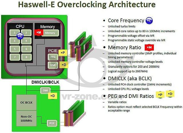 Intel Haswell-E Präsentation (Slide 25)