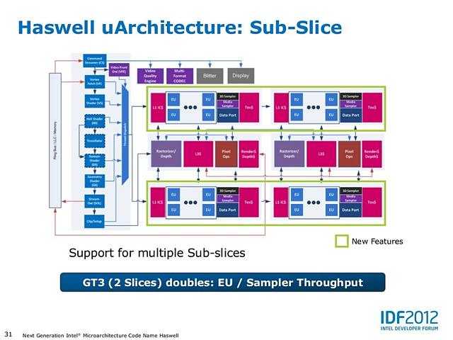 Intel Haswell-Grafik Präsentation II (Slide 31)