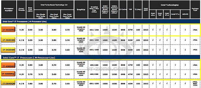 Intel Haswell Mobile Prozessoren-Portfolio