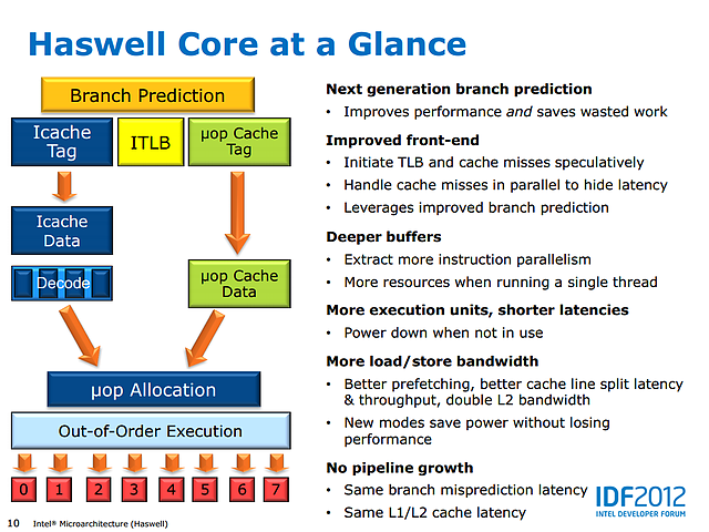 Intel Haswell-Präsentation (Slide 10)