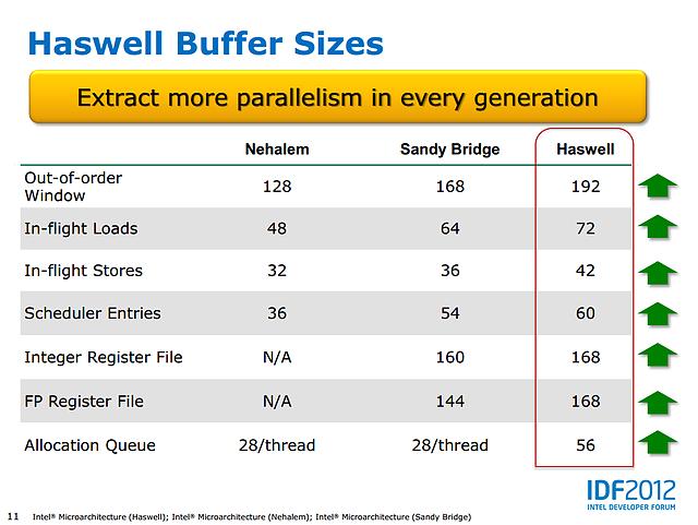 Intel Haswell-Präsentation (Slide 11)