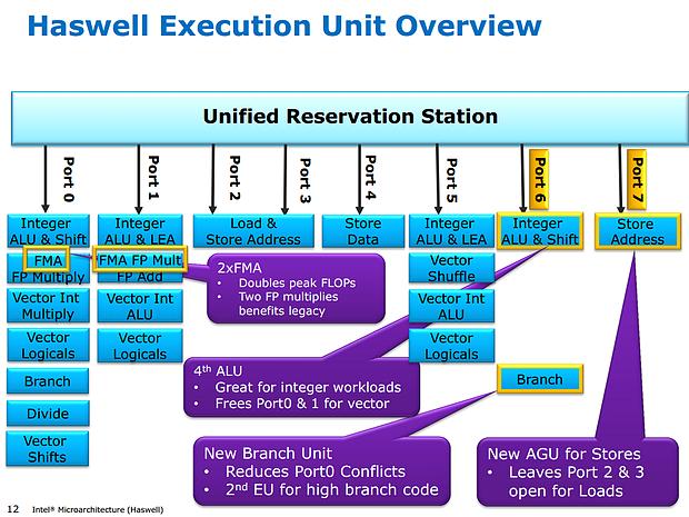 Intel Haswell-Präsentation (Slide 12)