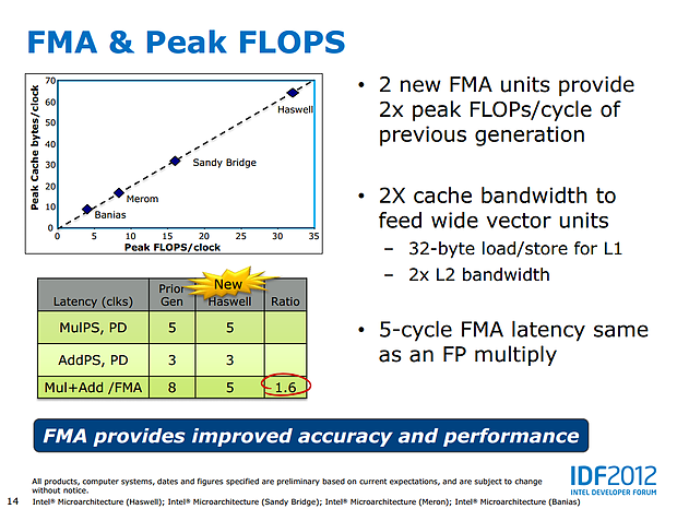Intel Haswell-Präsentation (Slide 14)