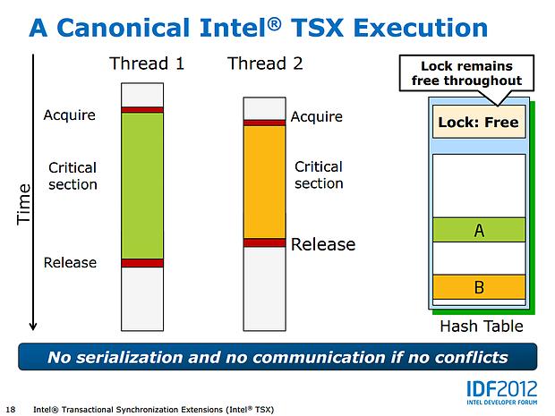 Intel Haswell-Präsentation (Slide 18)