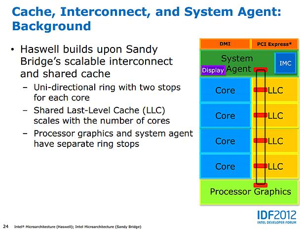 Intel Haswell-Präsentation (Slide 24)