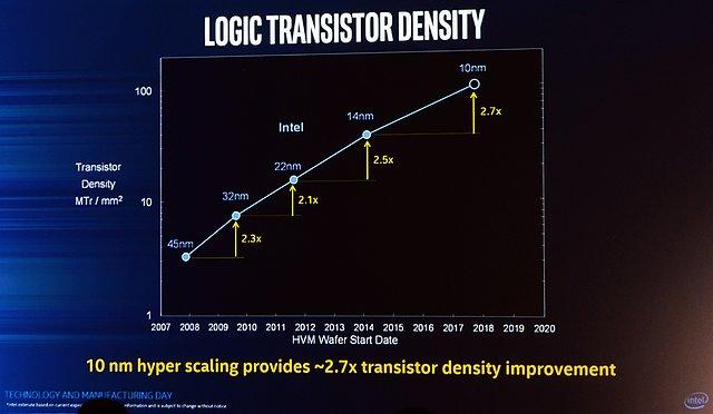 "Intel ""Hyperscaling"": Transistorendichte"