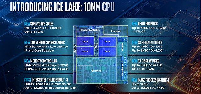 """Intel """"Ice Lake"""" Vorstellung auf der Computex 2019 (Bild 1)"""