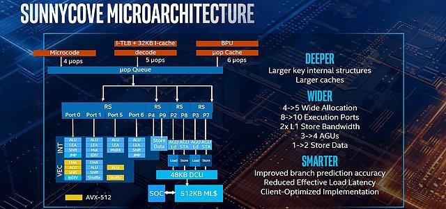 """Intel """"Ice Lake"""" Vorstellung auf der Computex 2019 (Bild 2)"""