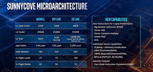 """Intel """"Ice Lake"""" Vorstellung auf der Computex 2019 (Bild 3)"""