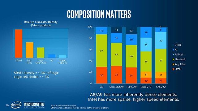 "Intel Investor Meeting 2015: ""Advancing Moore's Law"" (Slide 19)"