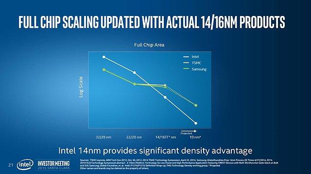 "Intel Investor Meeting 2015: ""Advancing Moore's Law"" (Slide 21)"