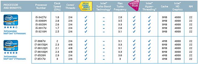 Intel Ivy Bridge Mobile-Lineup