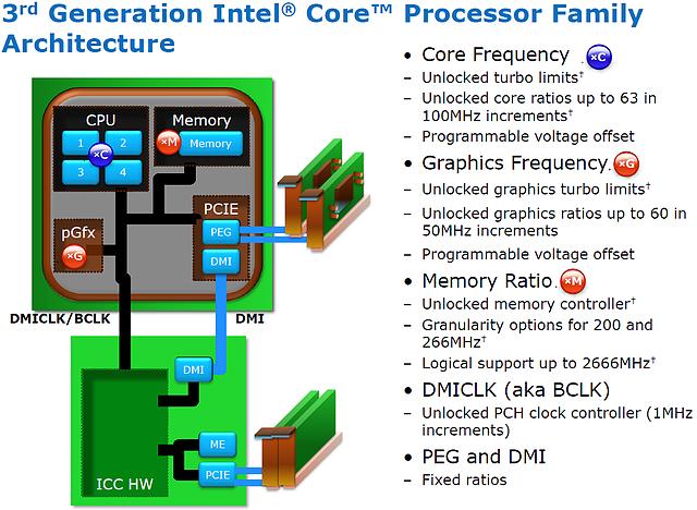 Intel Ivy Bridge Overclocking (Folie 1)