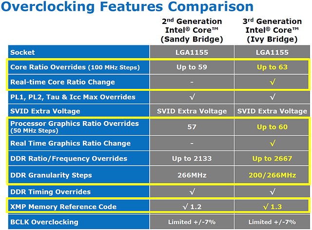 Intel Ivy Bridge Overclocking (Folie 2)