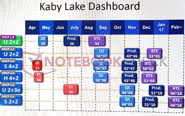 """Intel """"Kaby Lake"""" Auslieferungs-Roadmap"""