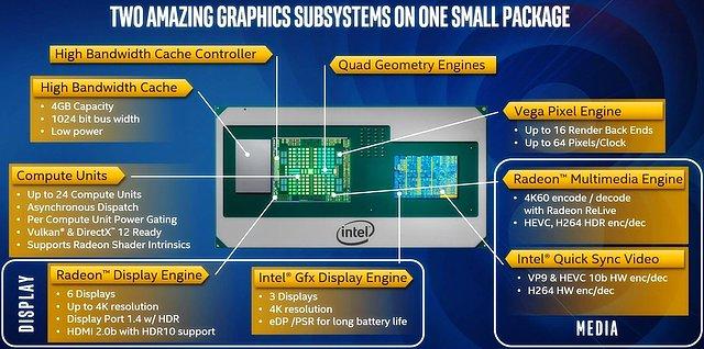 Intel Kaby-Lake-G Grafik-Überblick