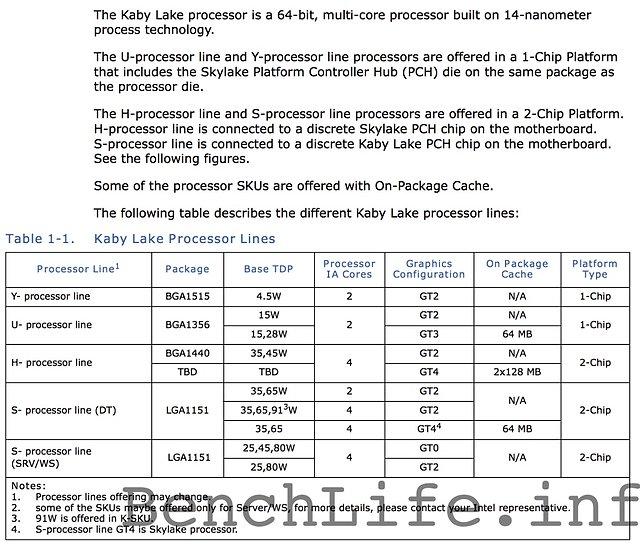 "Intel ""Kaby Lake"" Prozessoren-Klassen"