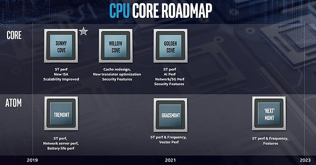 Intel Kern-Roadmap 2019-2021