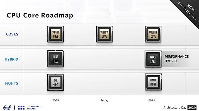 Intel Kern-Roadmap 2019-2021