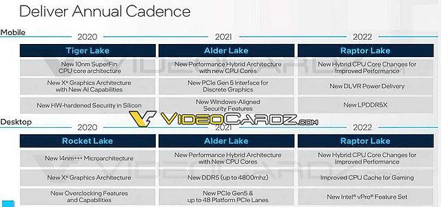 Intel Mobile & Desktop CPU-Roadmap 2020-2022