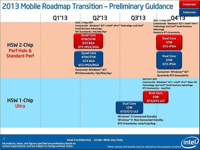 Intel Mobile-Haswell Präsentation (Folie 05)