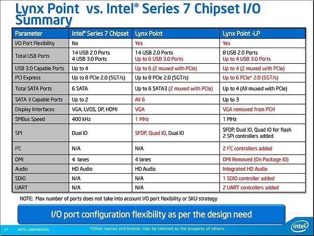 Intel Mobile-Haswell Präsentation (Folie 27)