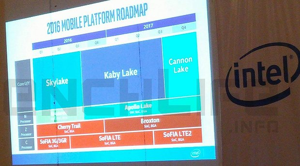 Intel Mobile-Prozessoren Roadmap 2016-2017