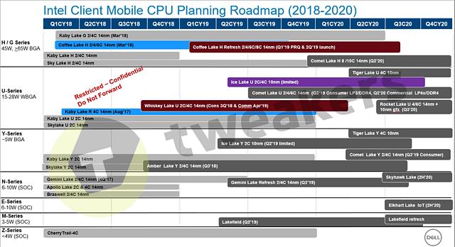Intel Mobile Prozessoren-Roadmap 2018-2020