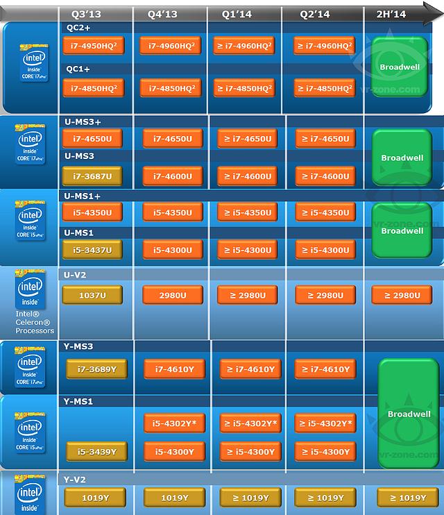 Intel Mobile-Prozessoren Roadmap Q3/2013 - Q3/2014