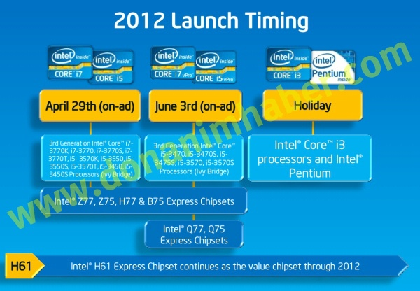 Intel 2012 Launch Timing